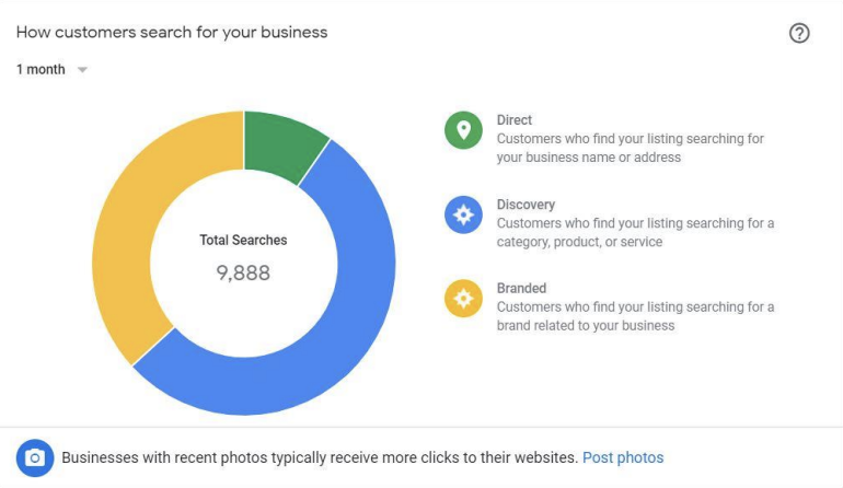 Local SEO results from Google My Business from just one month